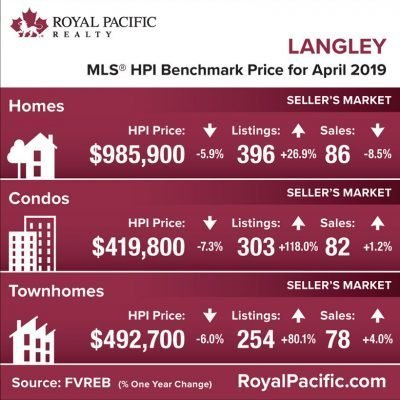 royal-pacific-market-report-web-langley-2019-04