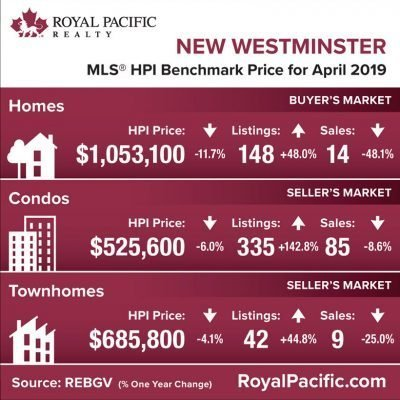 royal-pacific-market-report-web-new-westminister-2019-04