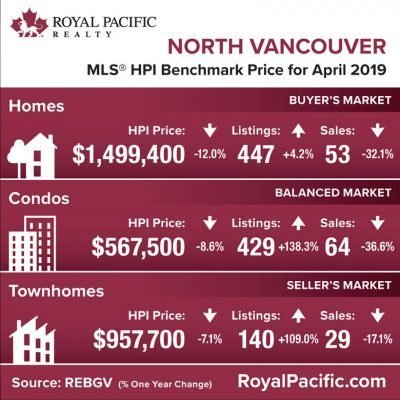 royal-pacific-market-report-web-north-vancouver-2019-04