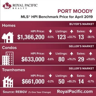 royal-pacific-market-report-web-port-moody-2019-04