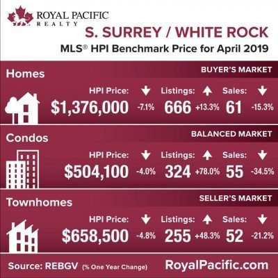 royal-pacific-market-report-web-south-surrey-white-rock-2019-04