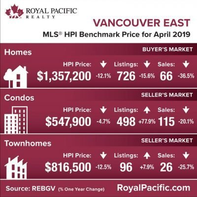 royal-pacific-market-report-web-vancouver-east-2019-04